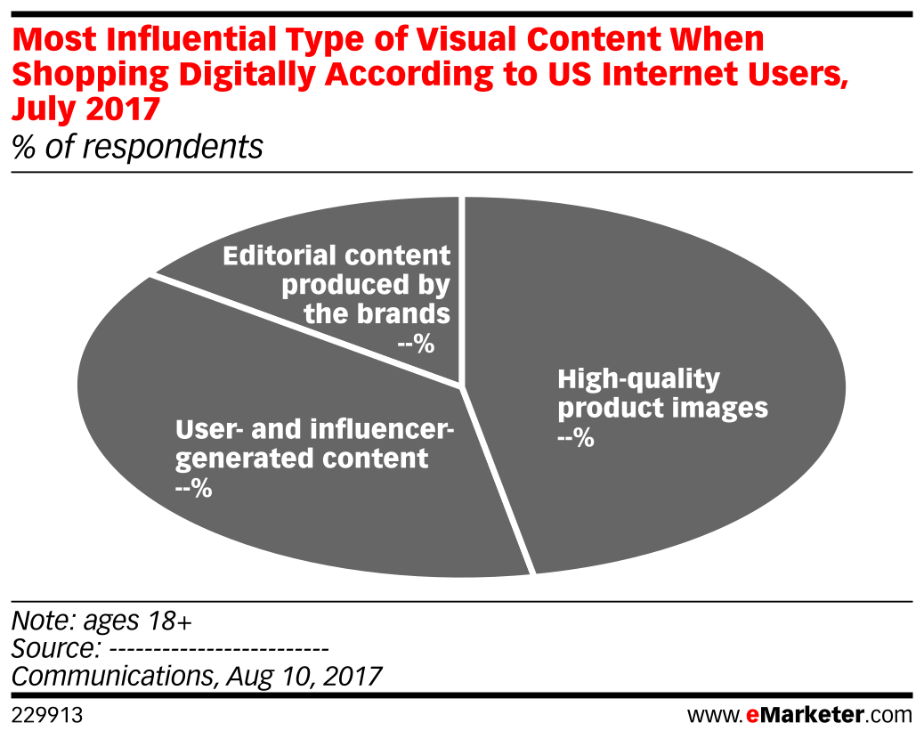 Most Influential Type of Visual Content When Shopping Digitally According to US Internet Users, July 2017 (% of respondents)