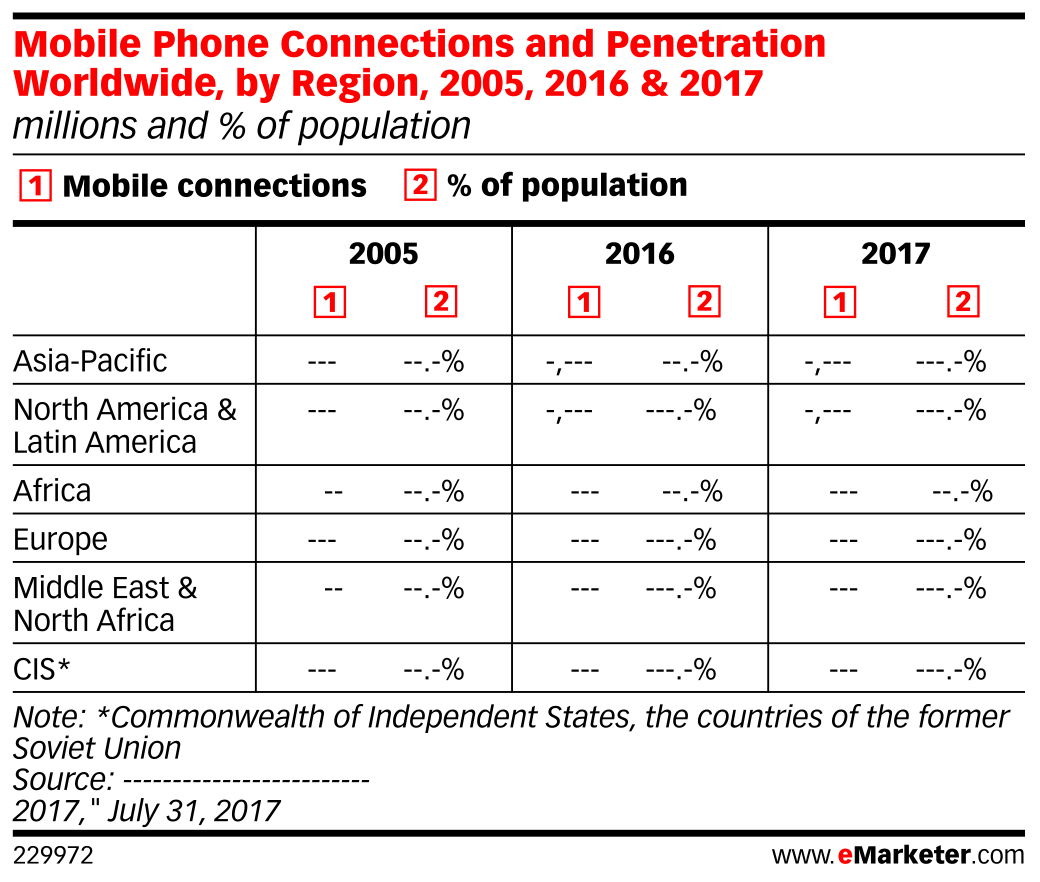 Mobile Phone Connections and Penetration Worldwide, by Region, 2005, 2016 & 2017 (millions and % of population)