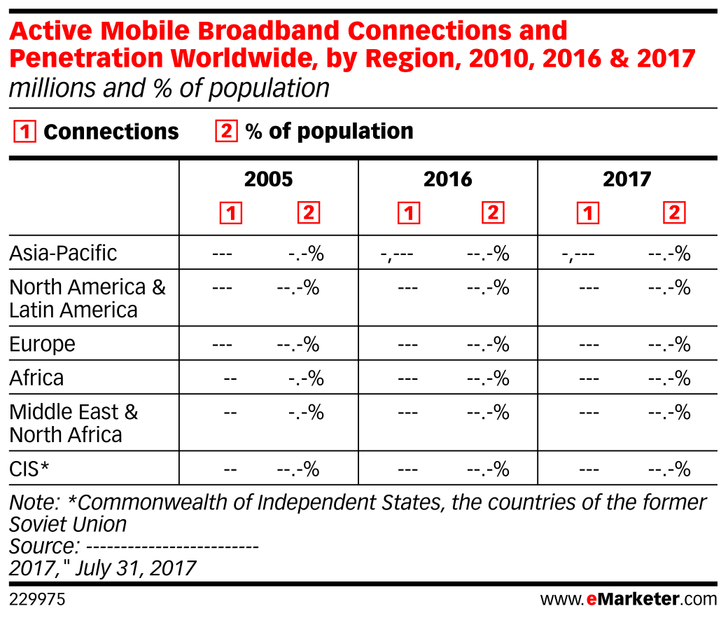 Active Mobile Broadband Connections and Penetration Worldwide, by Region, 2010, 2016 & 2017 (millions and % of population)