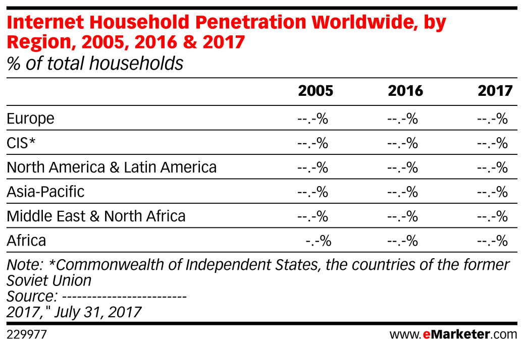 Internet Household Penetration Worldwide, by Region, 2005, 2016 & 2017 (% of total households)