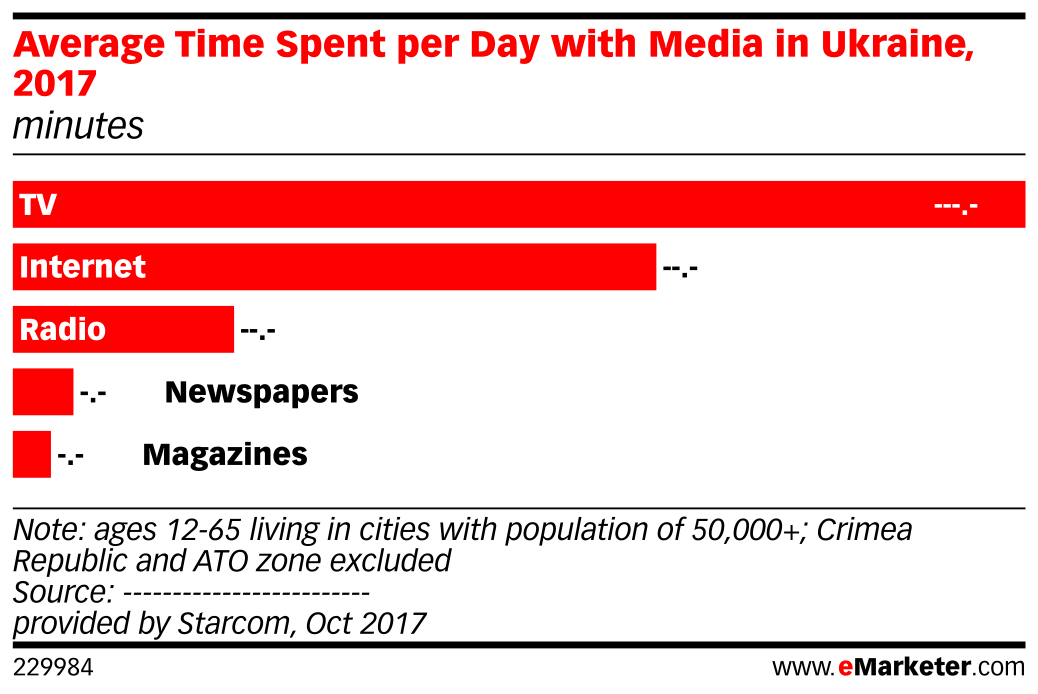 Average Time Spent per Day with Media in Ukraine, 2017 (minutes)