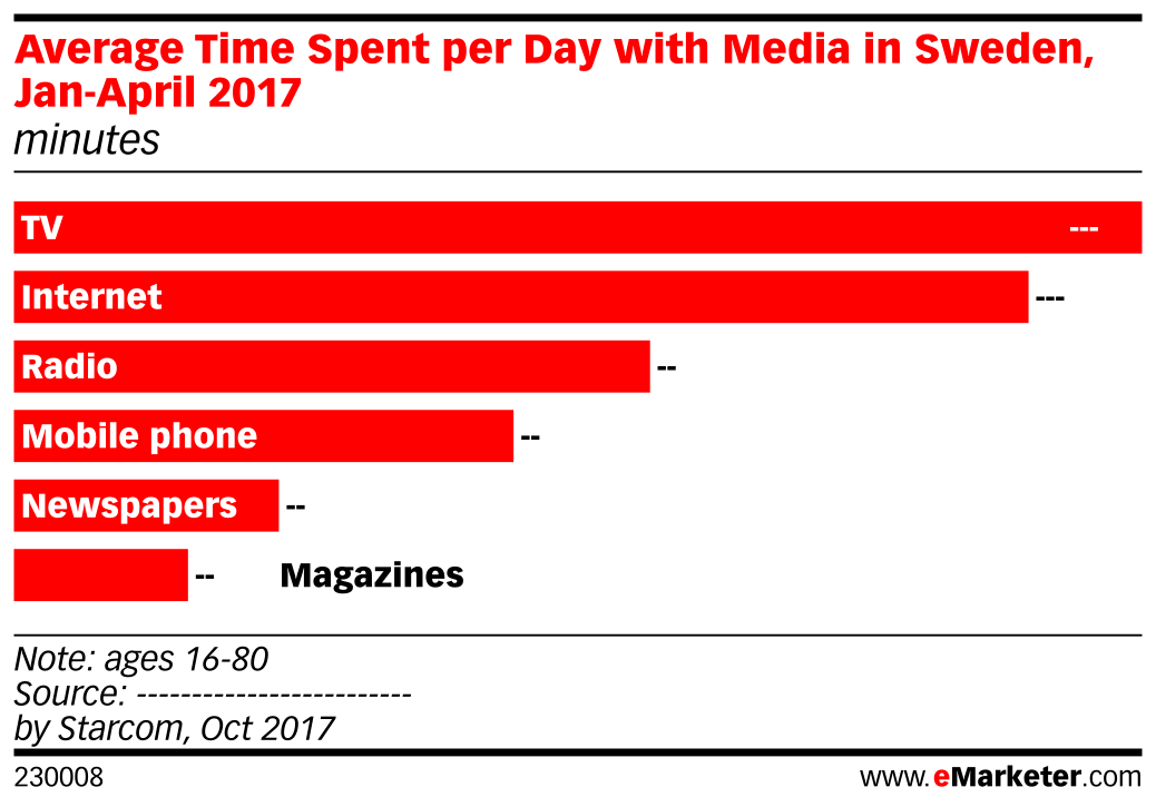 Average Time Spent per Day with Media in Sweden, Jan-April 2017 (minutes)