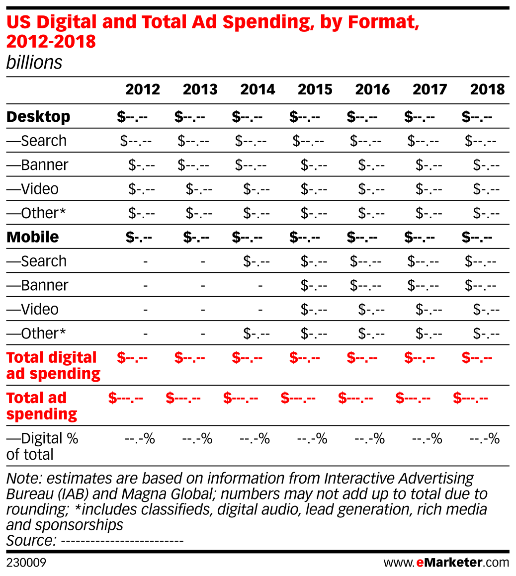 US Digital and Total Ad Spending, by Format, 2012-2018 (billions)