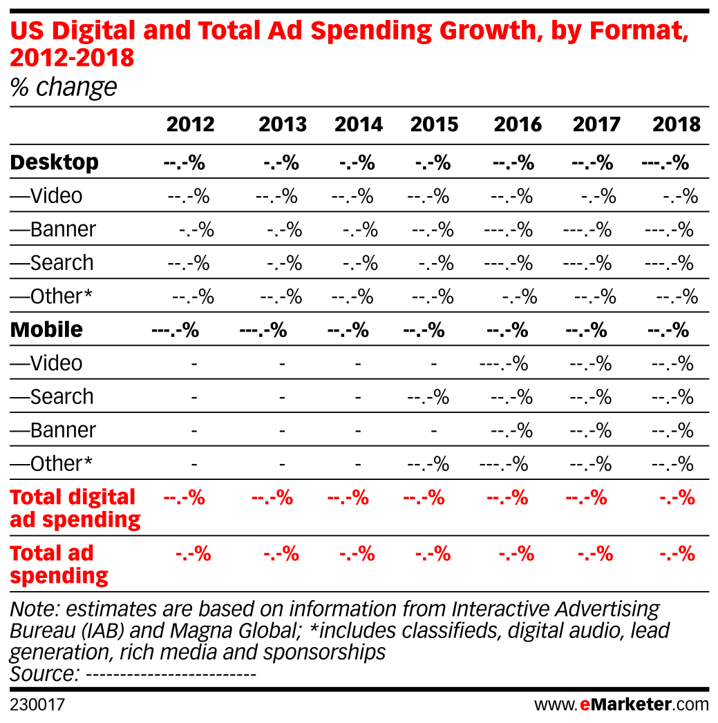 US Digital and Total Ad Spending Growth, by Format, 2012-2018 (% change)