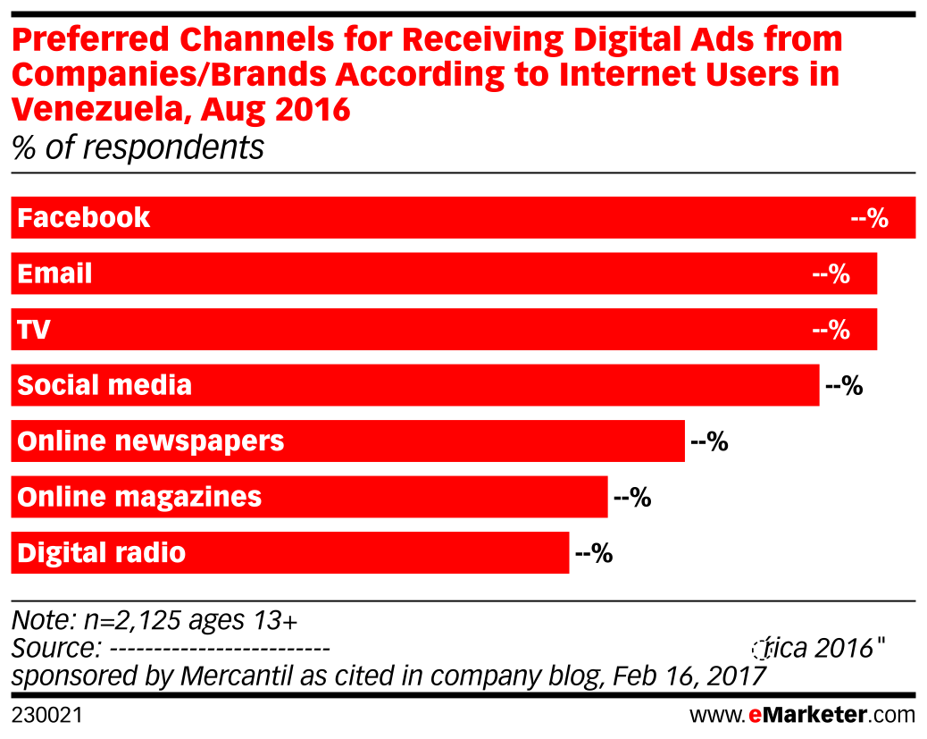 Preferred Channels for Receiving Digital Ads from Companies/Brands According to Internet Users in Venezuela, Aug 2016 (% of respondents)
