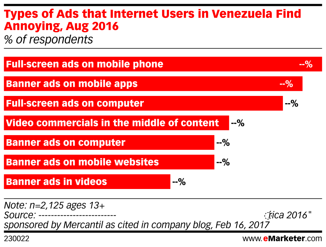 Types of Ads that Internet Users in Venezuela Find Annoying, Aug 2016 (% of respondents)