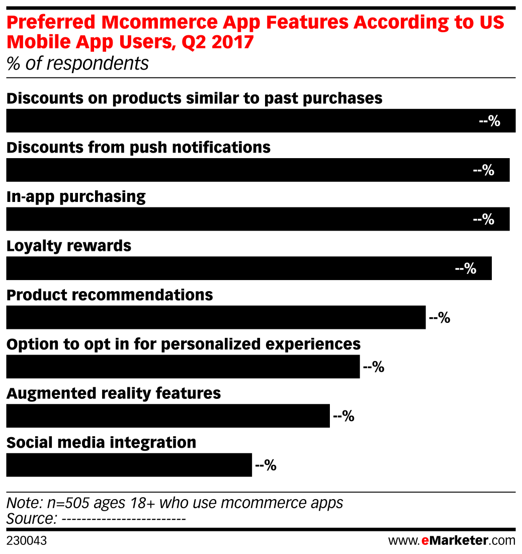 Preferred Mcommerce App Features According to US Mobile App Users, Q2 2017 (% of respondents)