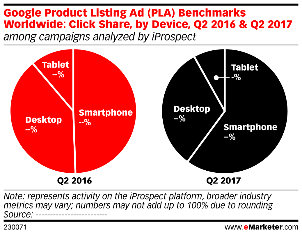 Google Product Listing Ad (PLA) Benchmarks Worldwide: Click Share, by Device, Q2 2016 & Q2 2017 (among campaigns analyzed by iProspect)