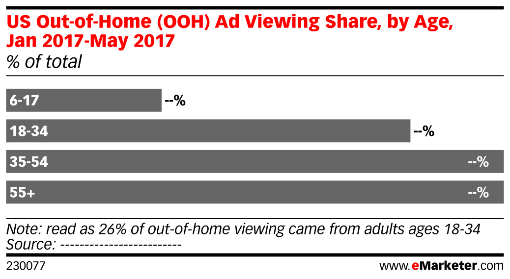 US Out-of-Home (OOH) Ad Viewing Share, by Age, Jan 2017-May 2017 (% of total)