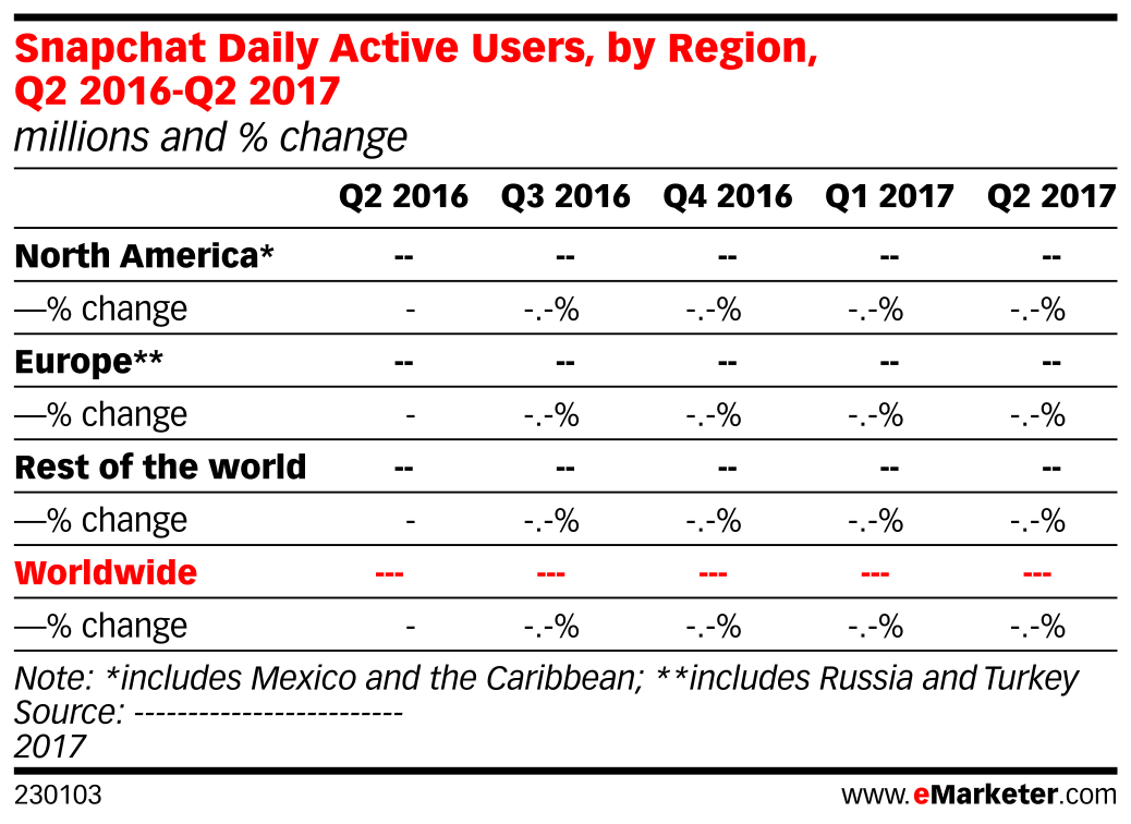 Snapchat Daily Active Users, by Region, Q2 2016-Q2 2017 (millions and % change)