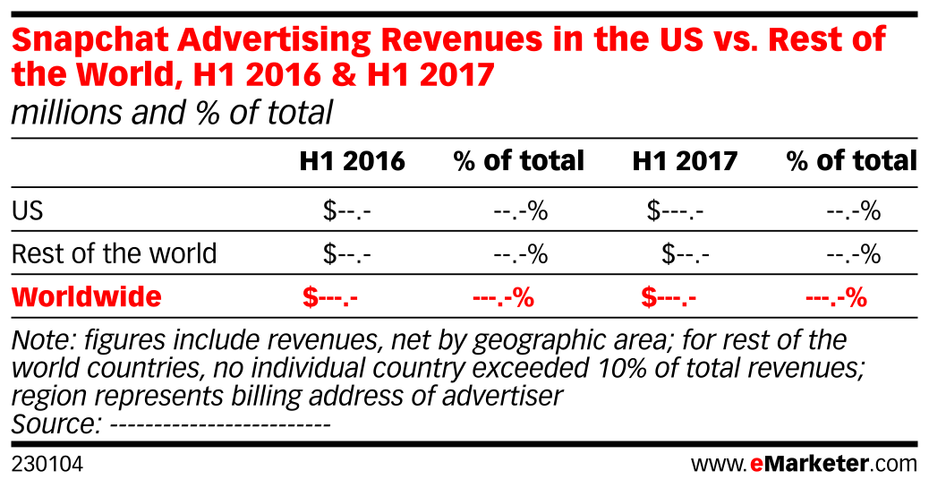 Snapchat Advertising Revenues in the US vs. Rest of the World, H1 2016 & H1 2017 (millions and % of total)