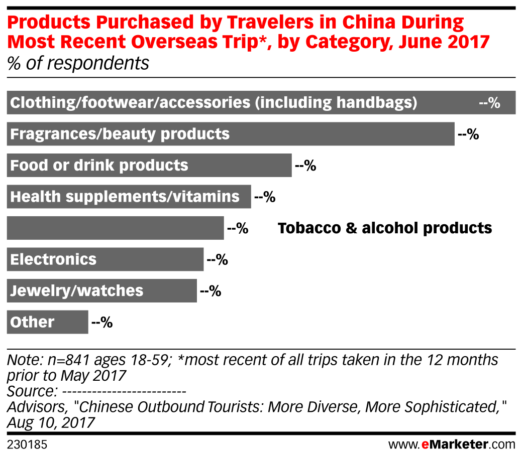 Products Purchased by Travelers in China During Most Recent Overseas Trip*, by Category, June 2017 (% of respondents)