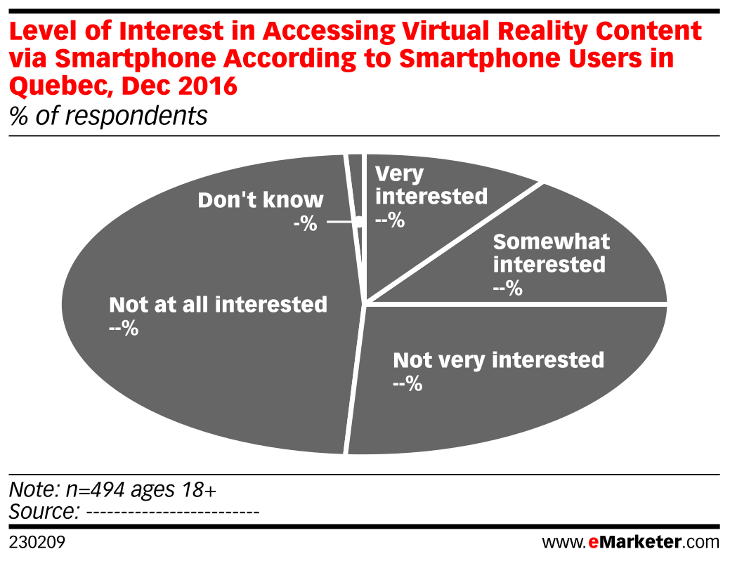 Level of Interest in Accessing Virtual Reality Content via Smartphone According to Smartphone Users in Quebec, Dec 2016 (% of respondents)