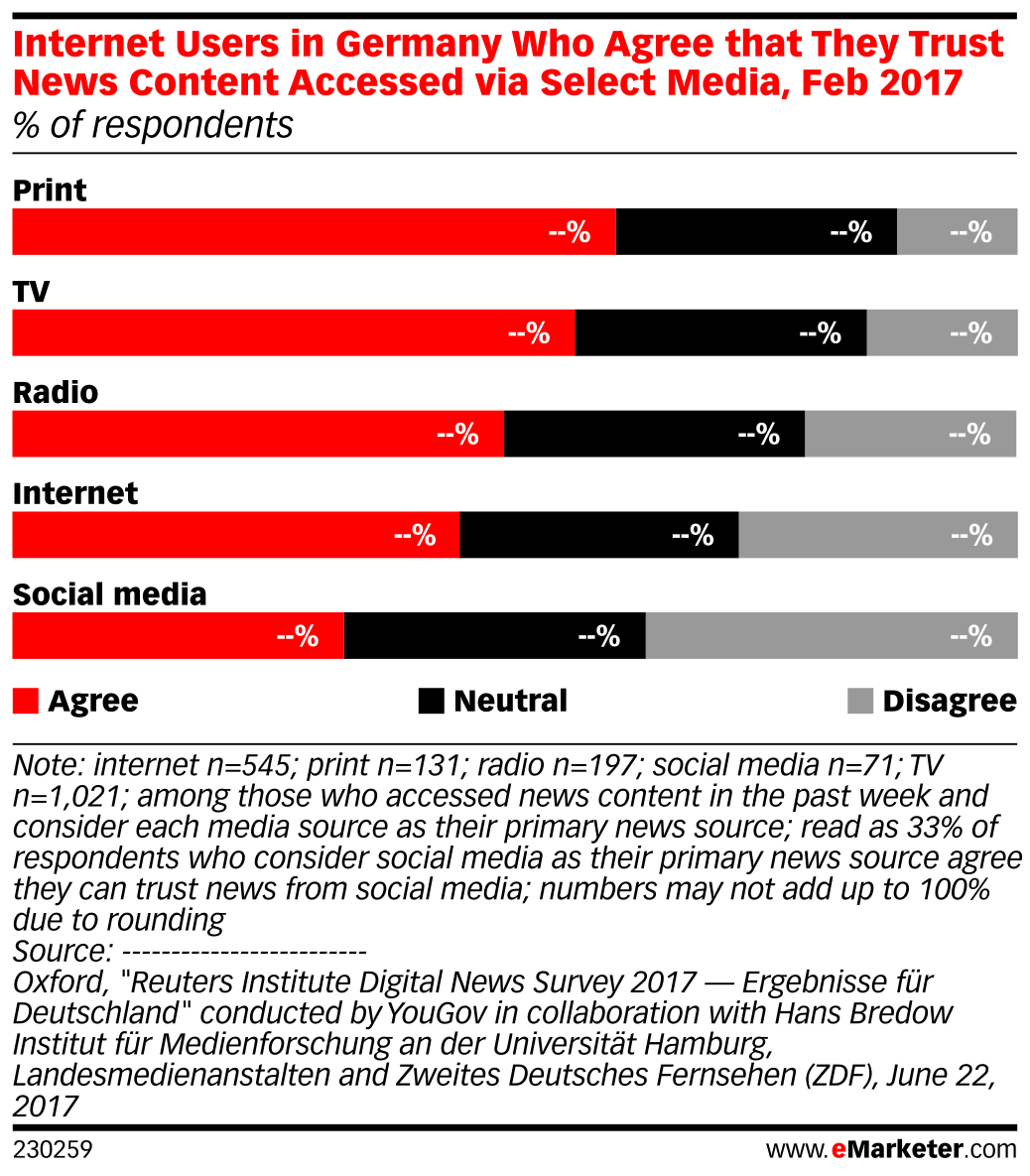 Internet Users in Germany Who Agree that They Trust News Content Accessed via Select Media, Feb 2017 (% of respondents)