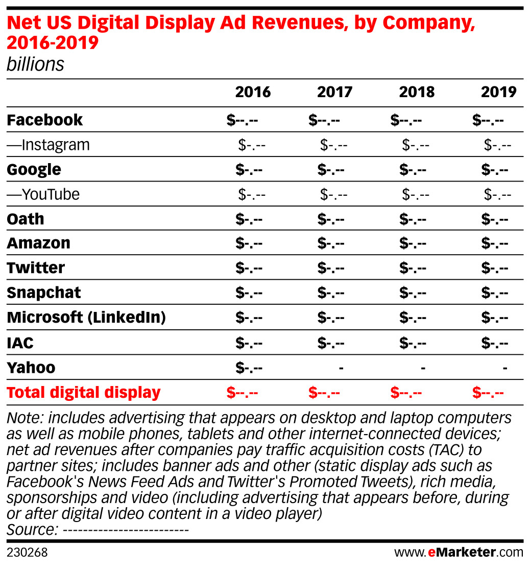 Net US Digital Display Ad Revenues, by Company, 2016-2019 (billions)