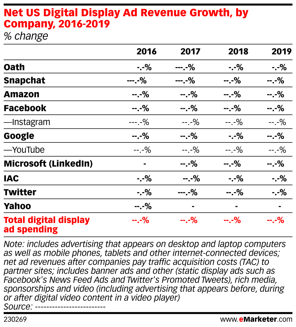 Net US Digital Display Ad Revenue Growth, by Company, 2016-2019 (% change)