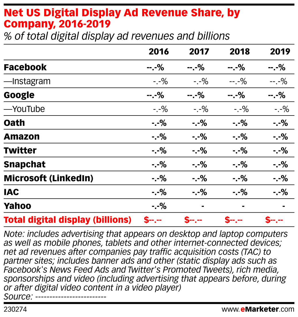Net US Digital Display Ad Revenue Share, by Company, 2016-2019 (% of total digital display ad revenues and billions)