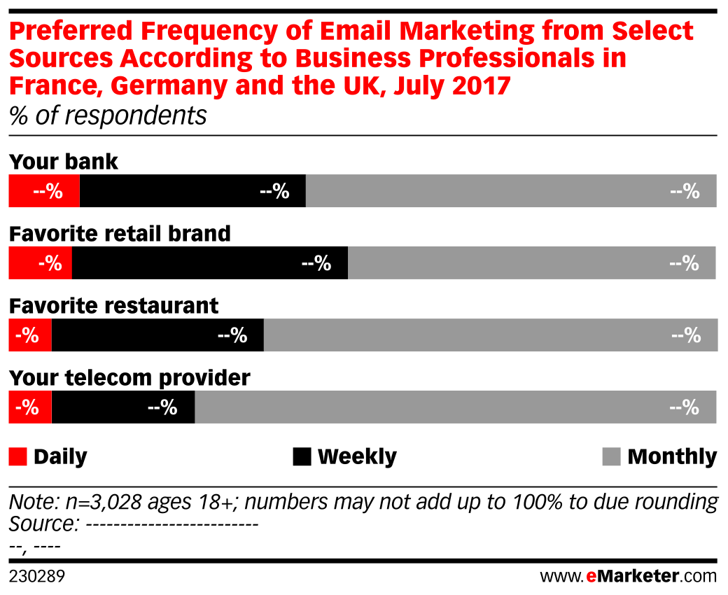 Preferred Frequency of Email Marketing from Select Sources According to Business Professionals in France, Germany and the UK, July 2017 (% of respondents)