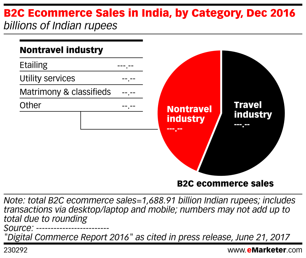 B2C Ecommerce Sales in India, by Category, Dec 2016 (billions of Indian rupees)