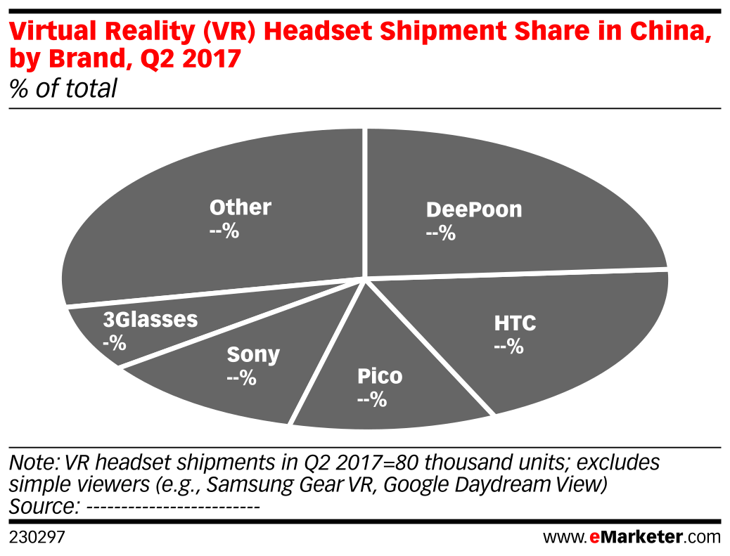 Virtual Reality (VR) Headset Shipment Share in China, by Brand, Q2 2017 (% of total)