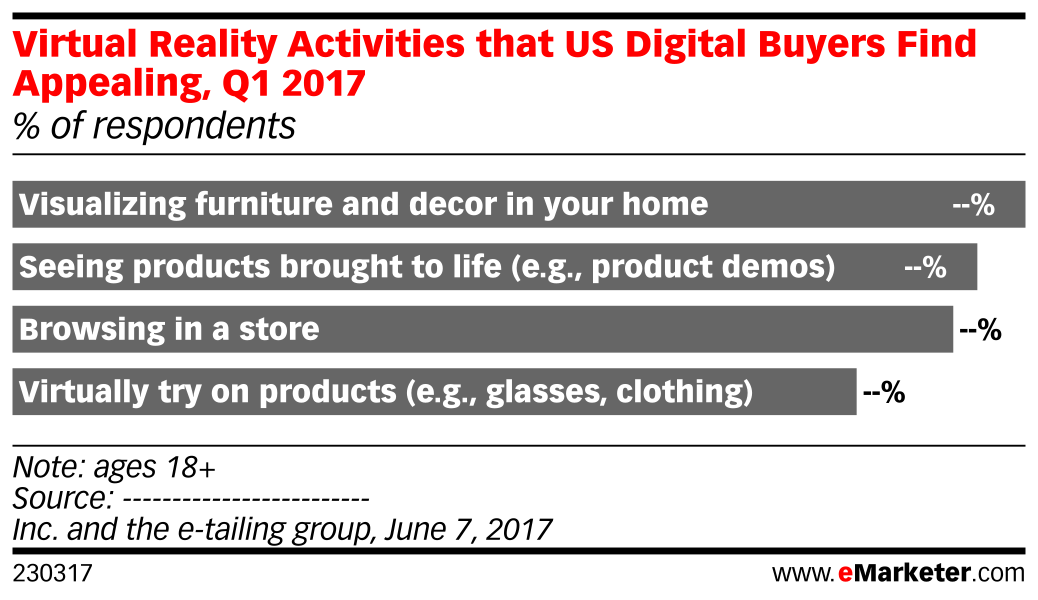 Virtual Reality Activities that US Digital Buyers Find Appealing, Q1 2017 (% of respondents)