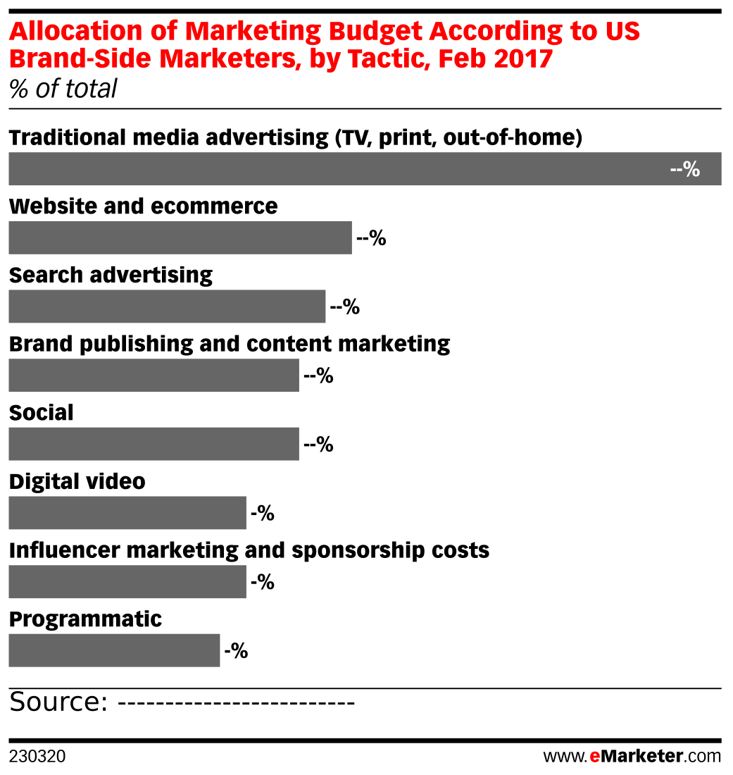 Allocation of Marketing Budget According to US Brand-Side Marketers, by Tactic, Feb 2017 (% of total)