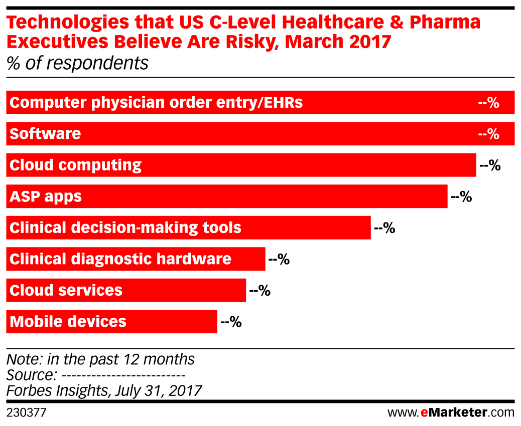 Technologies that US C-Level Healthcare & Pharma Executives Believe Are Risky, March 2017 (% of respondents)