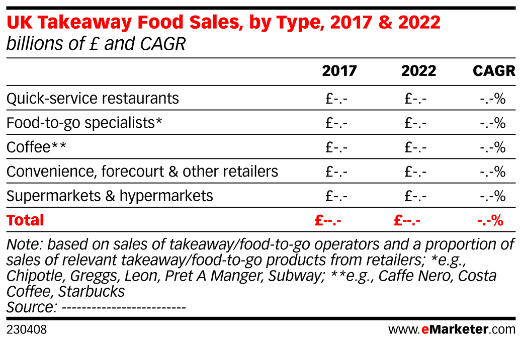 UK Takeaway Food Sales, by Type, 2017 & 2022 (billions of £ and CAGR)