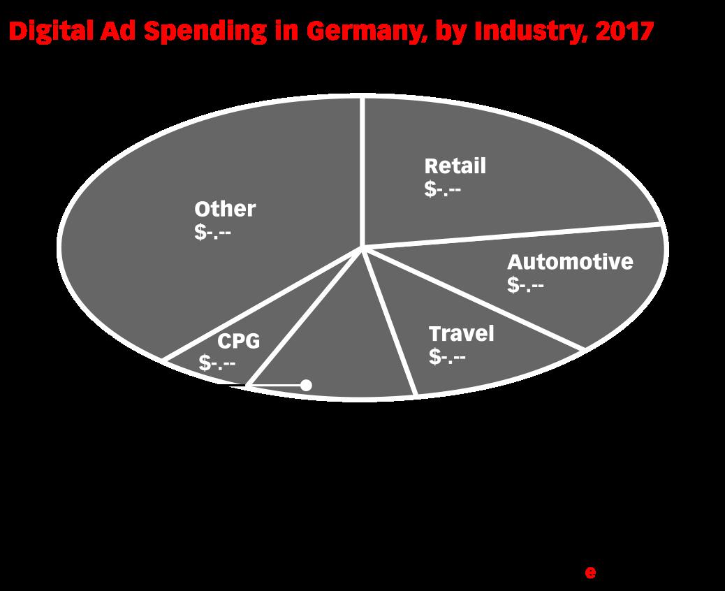 Digital Ad Spending in Germany, by Industry, 2017 (billions)