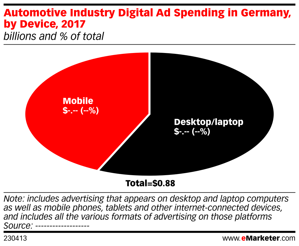 Automotive Industry Digital Ad Spending in Germany, by Device, 2017 (billions and % of total)