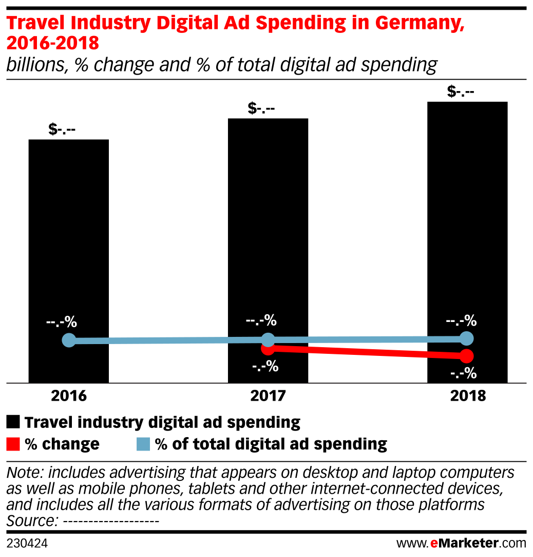 Travel Industry Digital Ad Spending in Germany, 2016-2018 (billions, % change and % of total digital ad spending)