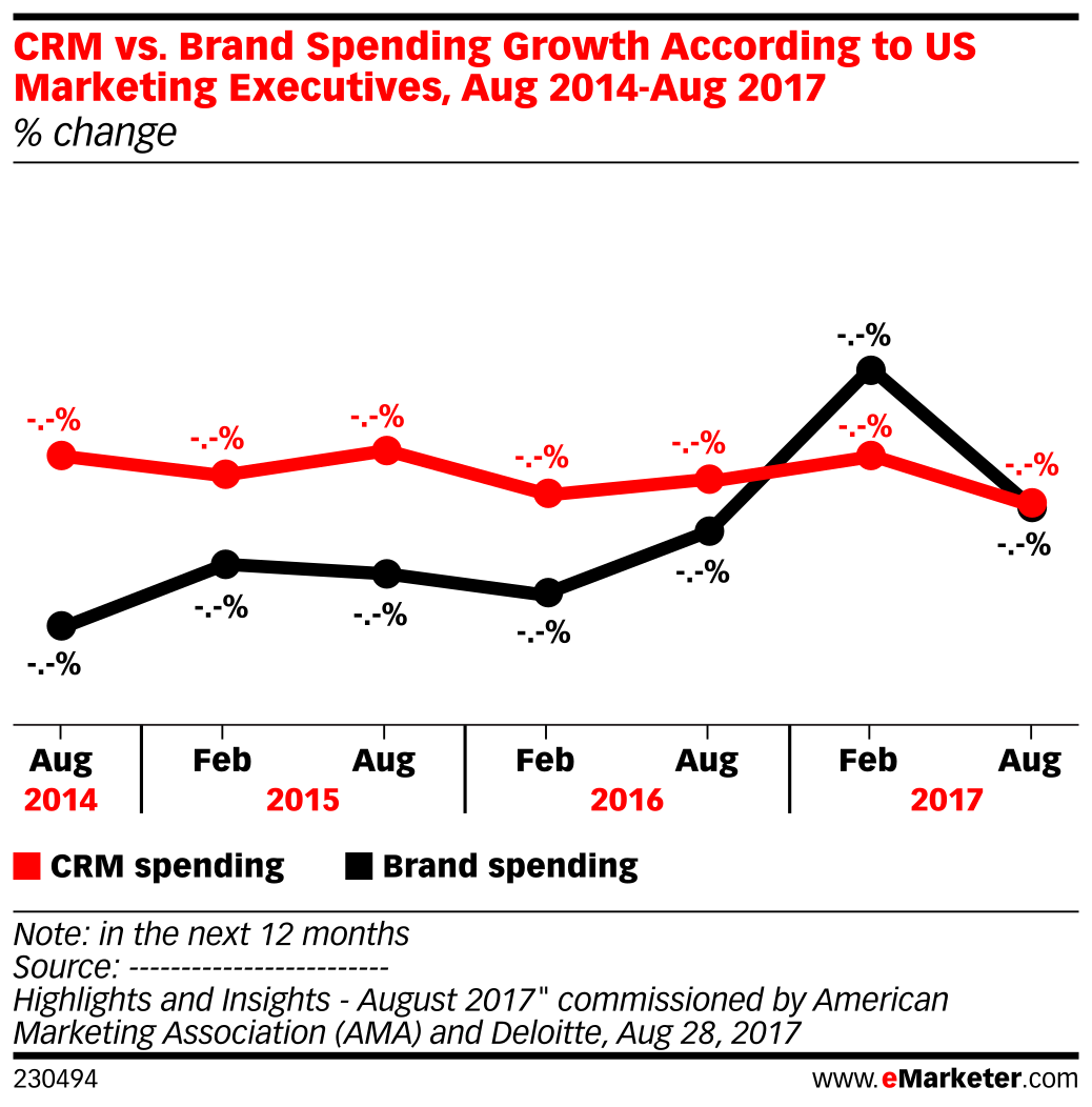 CRM vs. Brand Spending Growth According to US Marketing Executives, Aug 2014-Aug 2017 (% change)