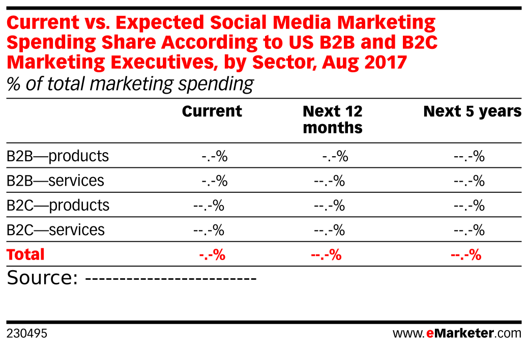 Current vs. Expected Social Media Marketing Spending Share According to US B2B and B2C Marketing Executives, by Sector, Aug 2017 (% of total marketing spending)