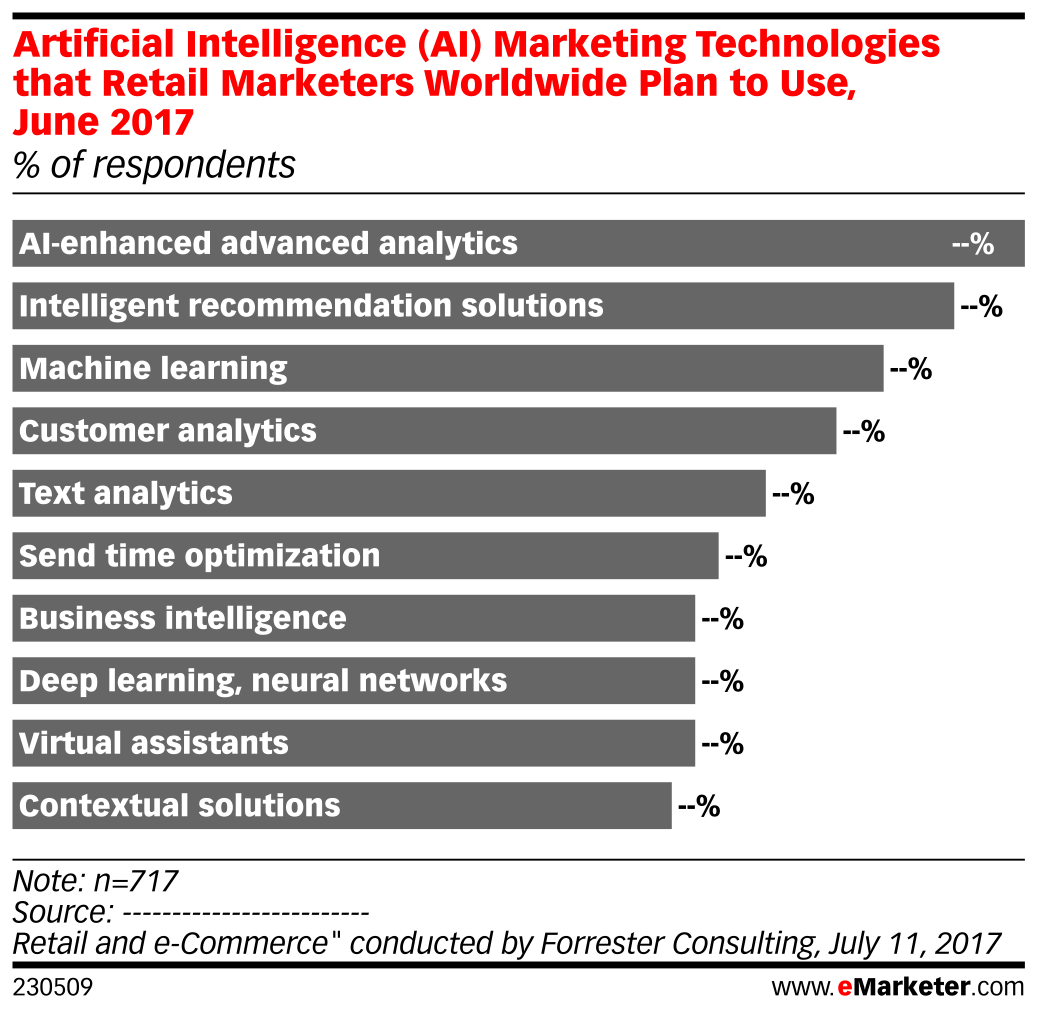 Artificial Intelligence (AI) Marketing Technologies that Retail Marketers Worldwide Plan to Use, June 2017 (% of respondents)