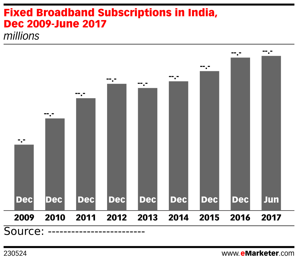 Fixed Broadband Subscriptions in India, Dec 2009-June 2017 (millions)