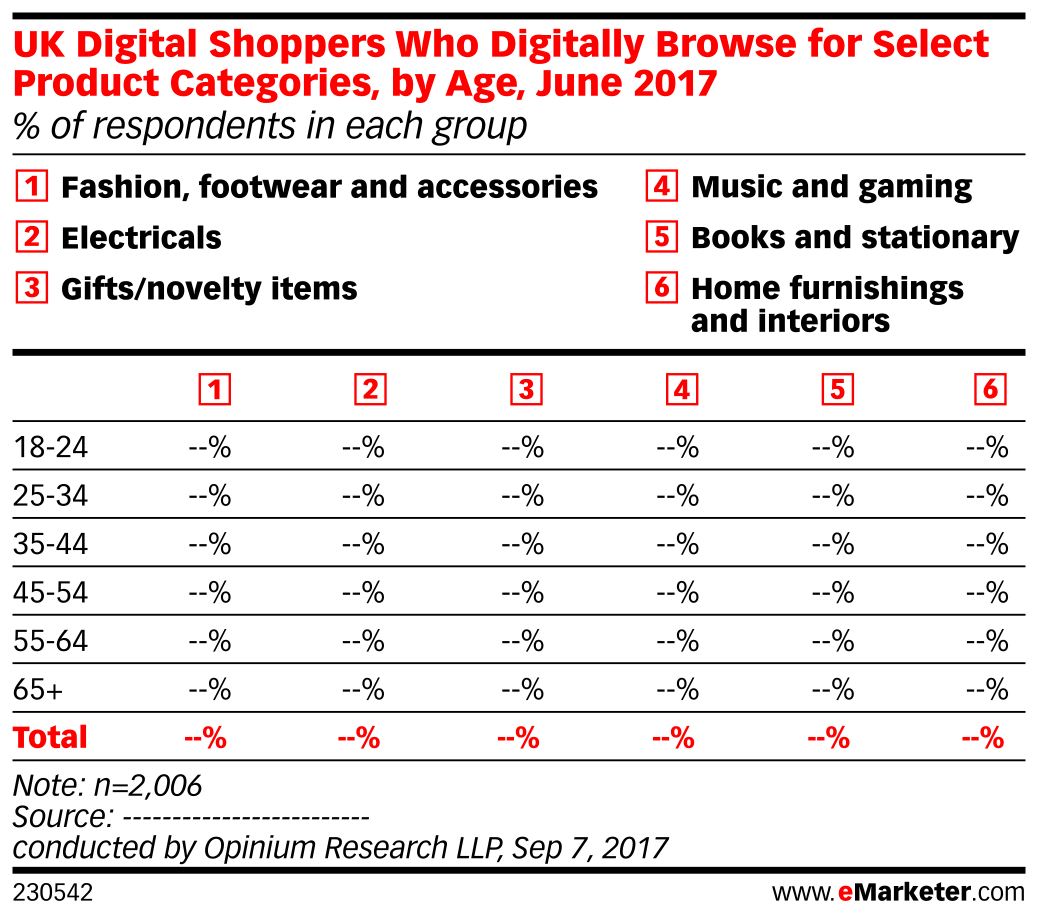 UK Digital Shoppers Who Digitally Browse for Select Product Categories, by Age, June 2017 (% of respondents in each group)