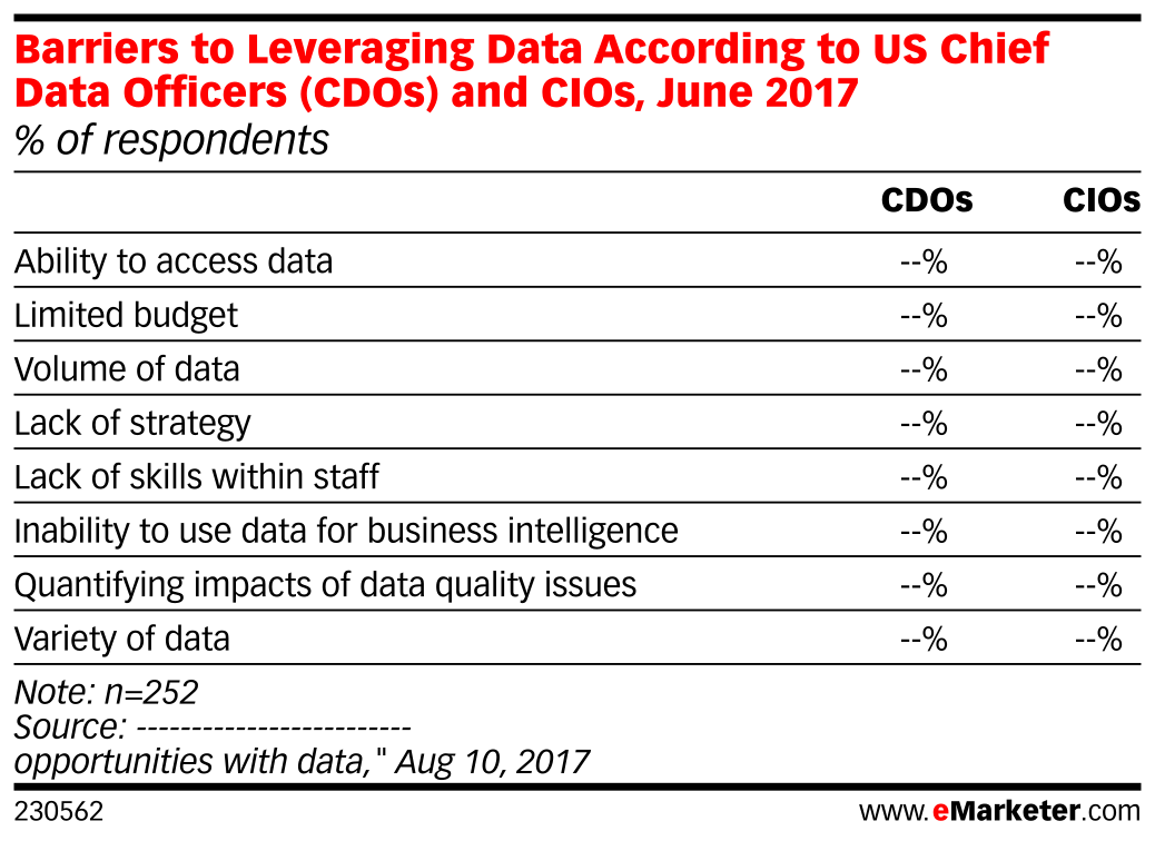 Barriers to Leveraging Data According to US Chief Data Officers (CDOs) and CIOs, June 2017 (% of respondents)