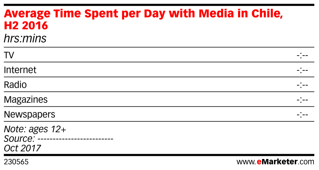 Average Time Spent per Day with Media in Chile, H2 2016 (hrs:mins)