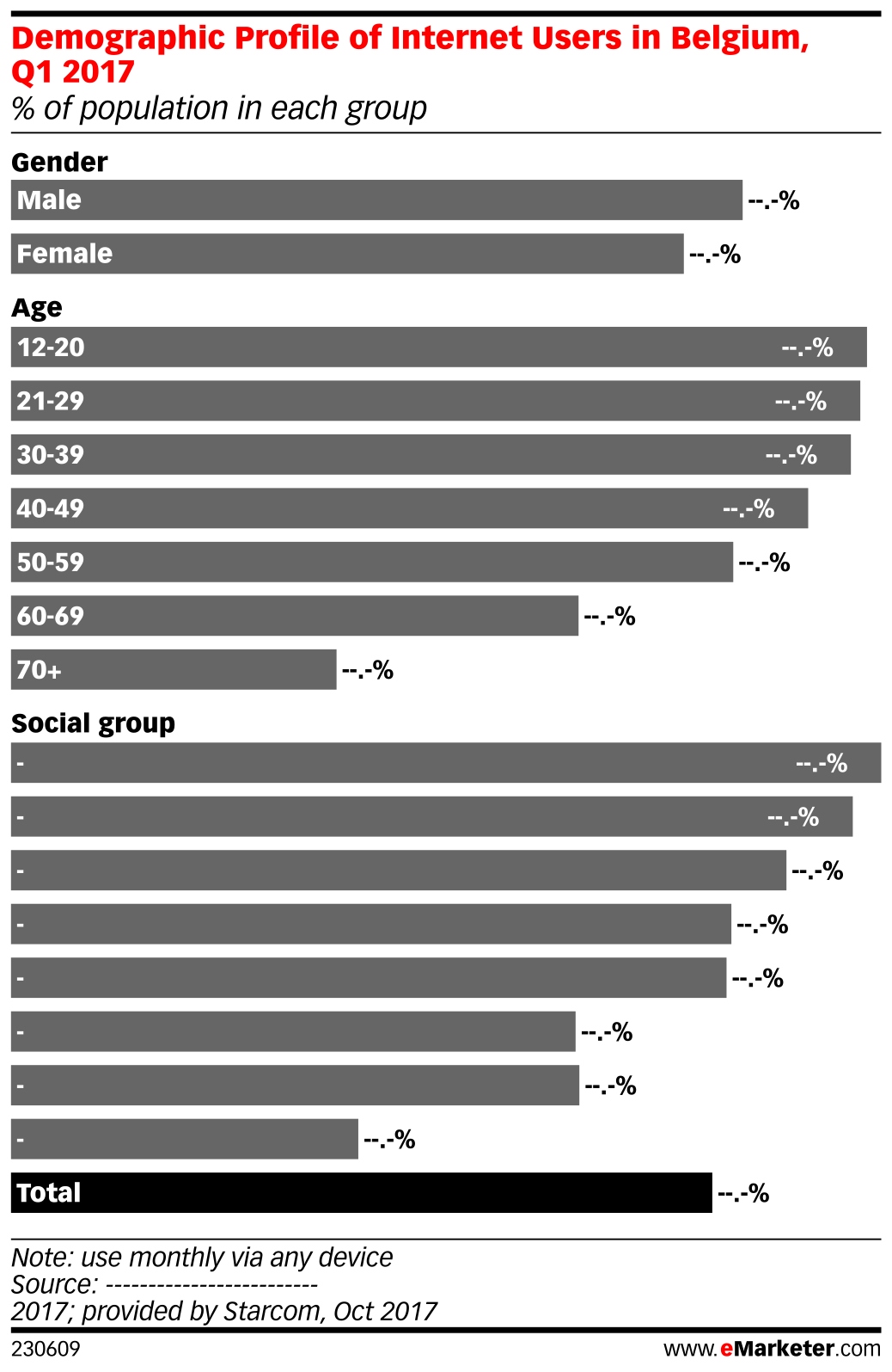 Demographic Profile of Internet Users in Belgium, Q1 2017 (% of population in each group)