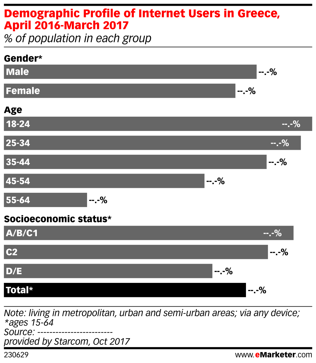 Demographic Profile of Internet Users in Greece, April 2016-March 2017 (% of population in each group)