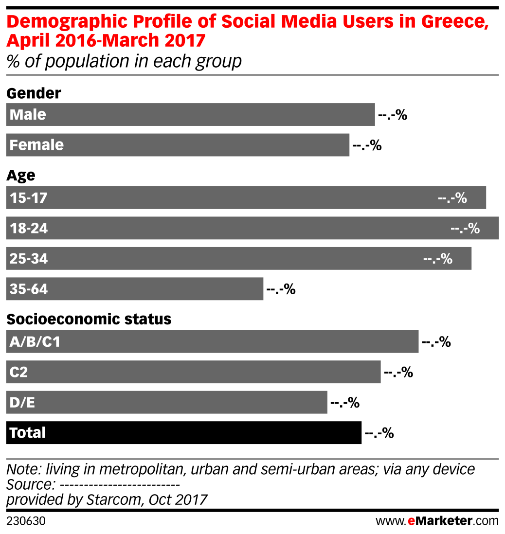 Demographic Profile of Social Media Users in Greece, April 2016-March 2017 (% of population in each group)