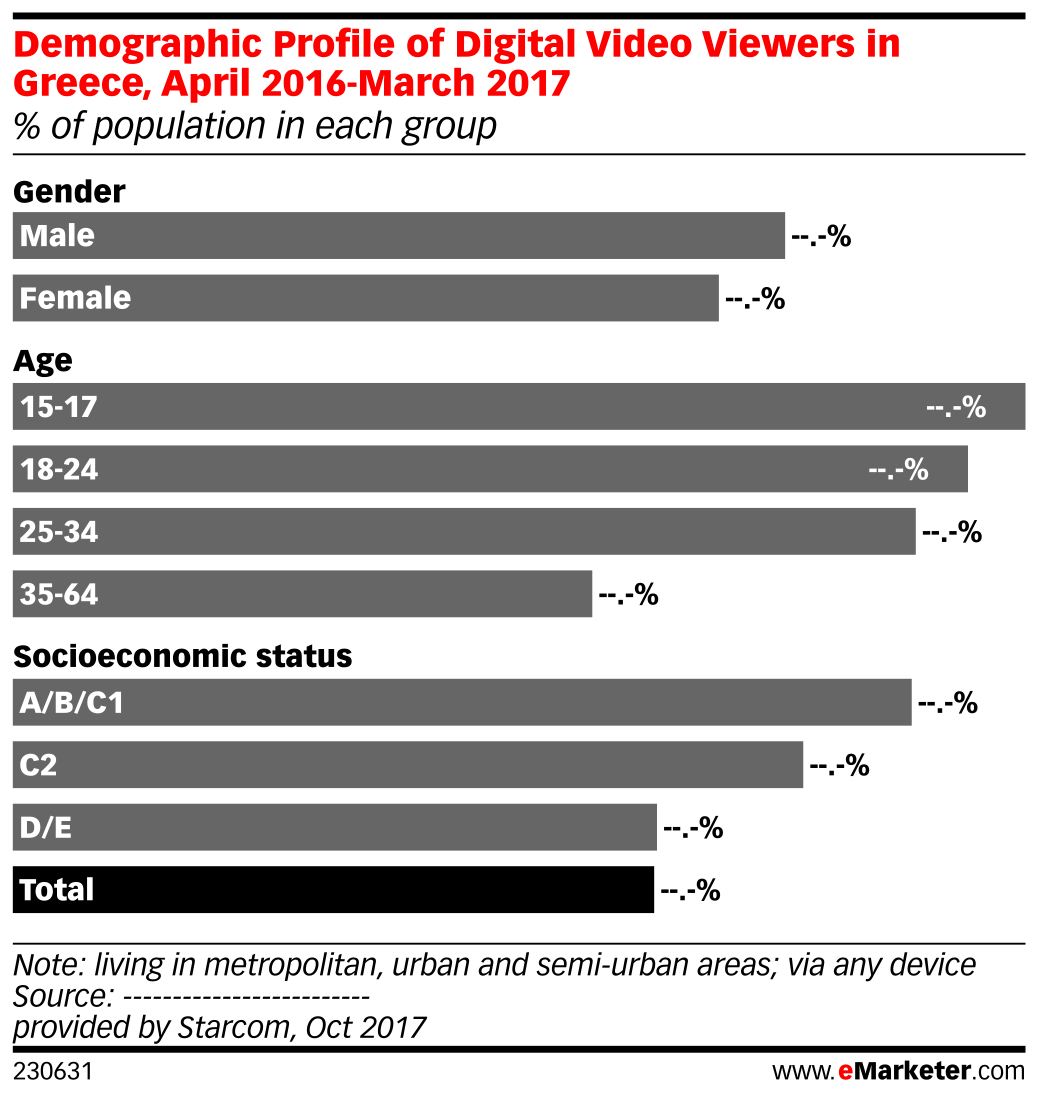 Demographic Profile of Digital Video Viewers in Greece, April 2016-March 2017 (% of population in each group)
