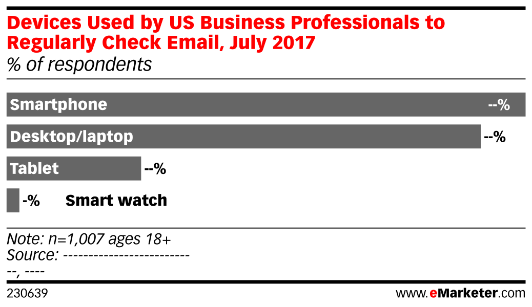 Devices Used by US Business Professionals to Regularly Check Email, July 2017 (% of respondents)