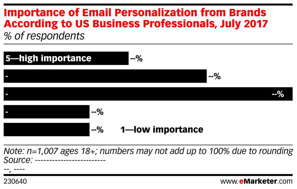 Importance of Email Personalization from Brands According to US Business Professionals, July 2017 (% of respondents)