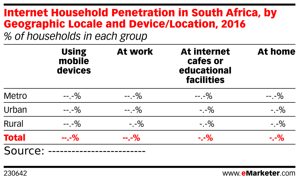 Internet Household Penetration in South Africa, by Geographic Locale and Device/Location, 2016 (% of households in each group)