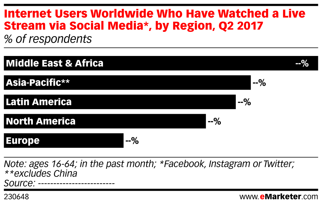 Internet Users Worldwide Who Have Watched a Live Stream via Social Media*, by Region, Q2 2017 (% of respondents)
