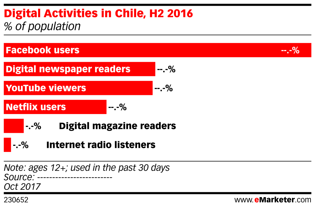 Digital Activities in Chile, H2 2016 (% of population)