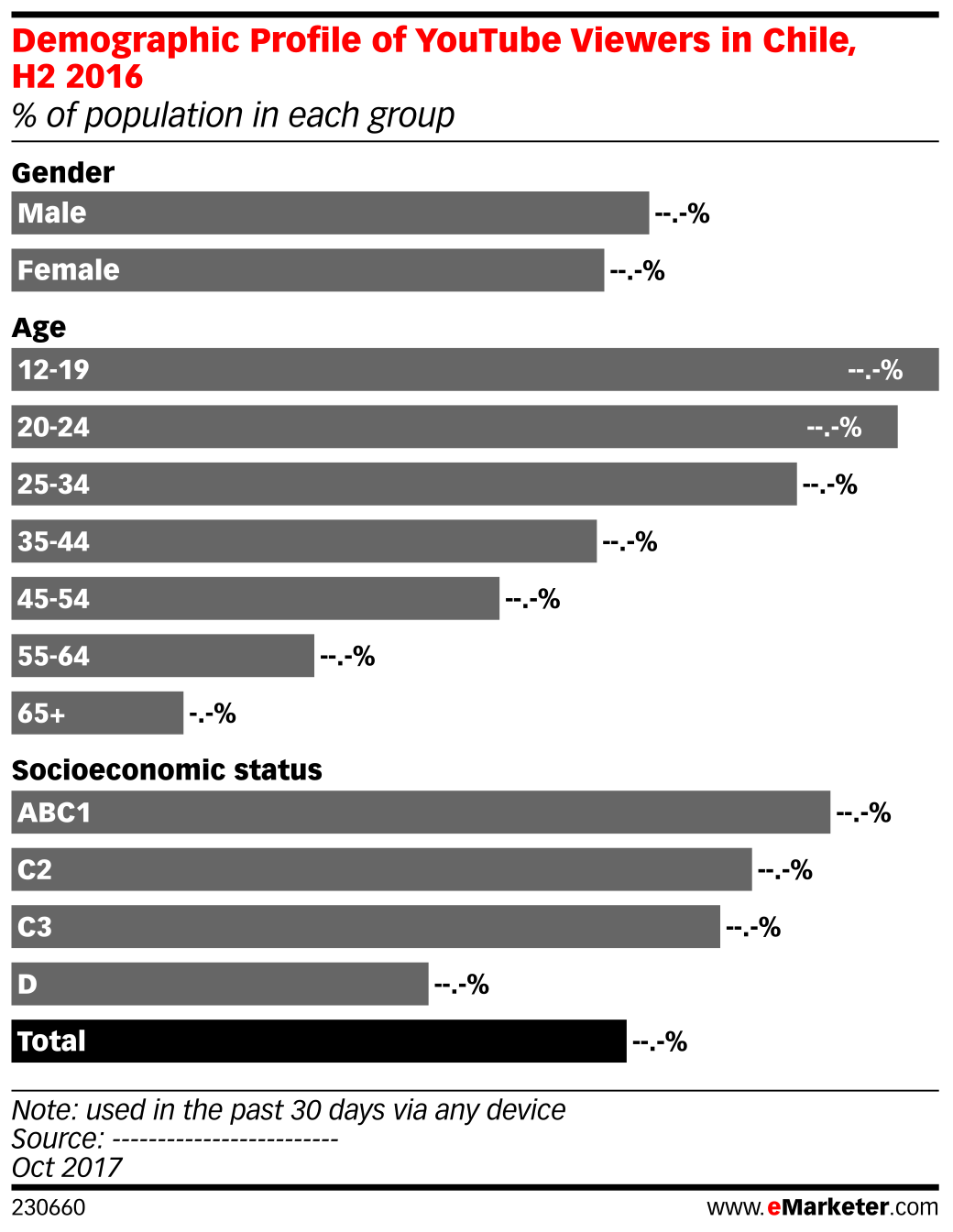 Demographic Profile of YouTube Viewers in Chile, H2 2016 (% of population in each group)