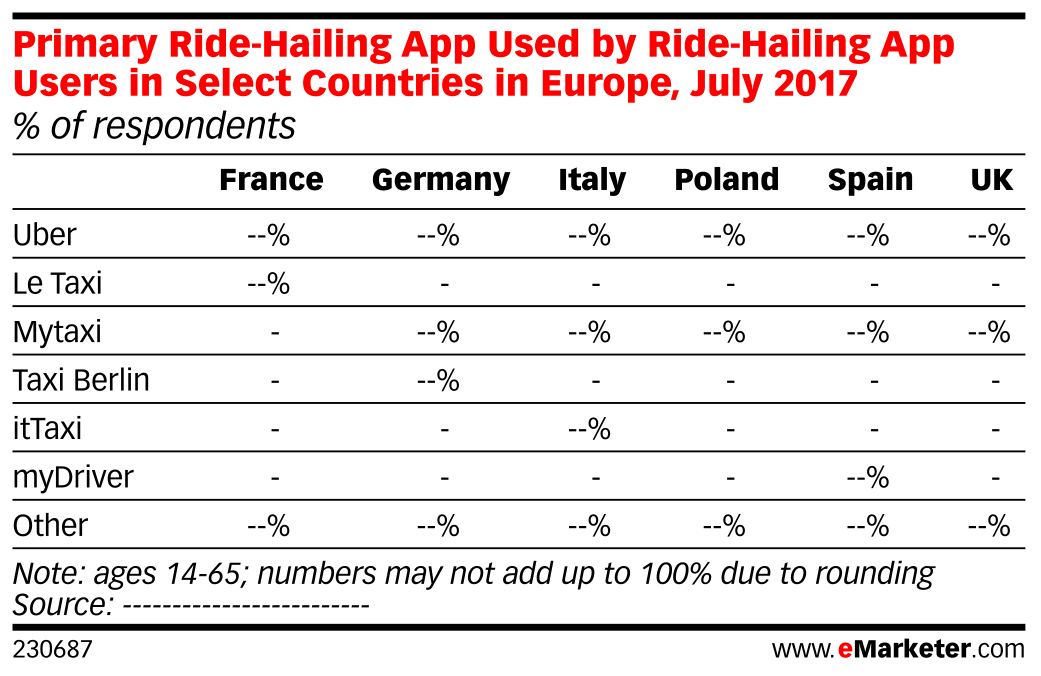 Primary Ride-Hailing App Used by Ride-Hailing App Users in Select Countries in Europe, July 2017 (% of respondents)