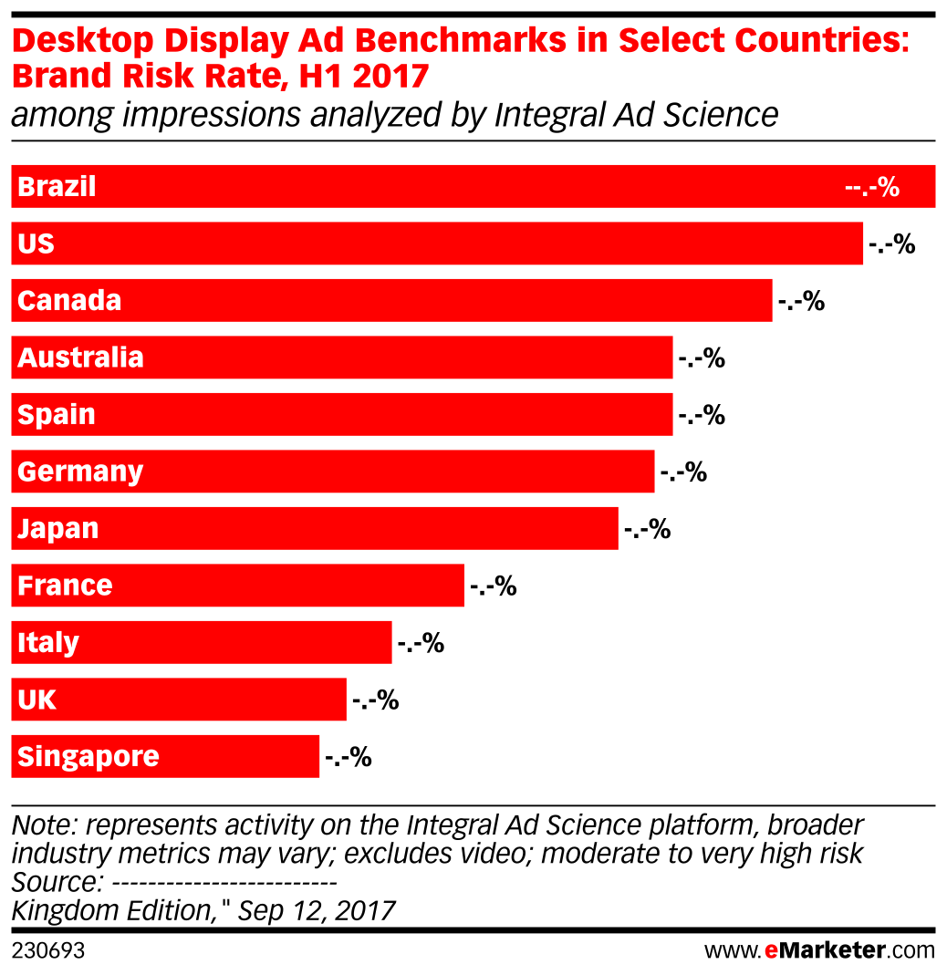 Desktop Display Ad Benchmarks in Select Countries: Brand Risk Rate, H1 2017 (among impressions analyzed by Integral Ad Science)